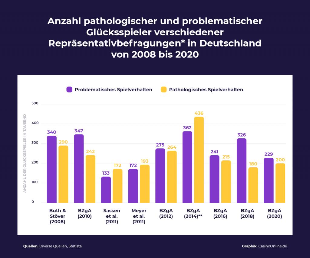 Anzahl pathologischer und problematischer Glücksspieler in Deutschland