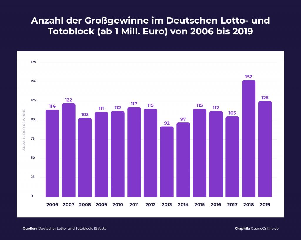 Grossgewinne deutscher Lotto und Toto Block