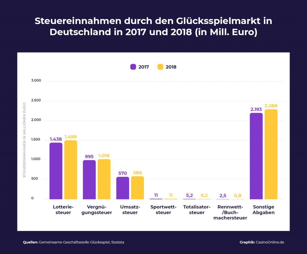 Stuereinnahmen Glücksspielmarkt Deutschland