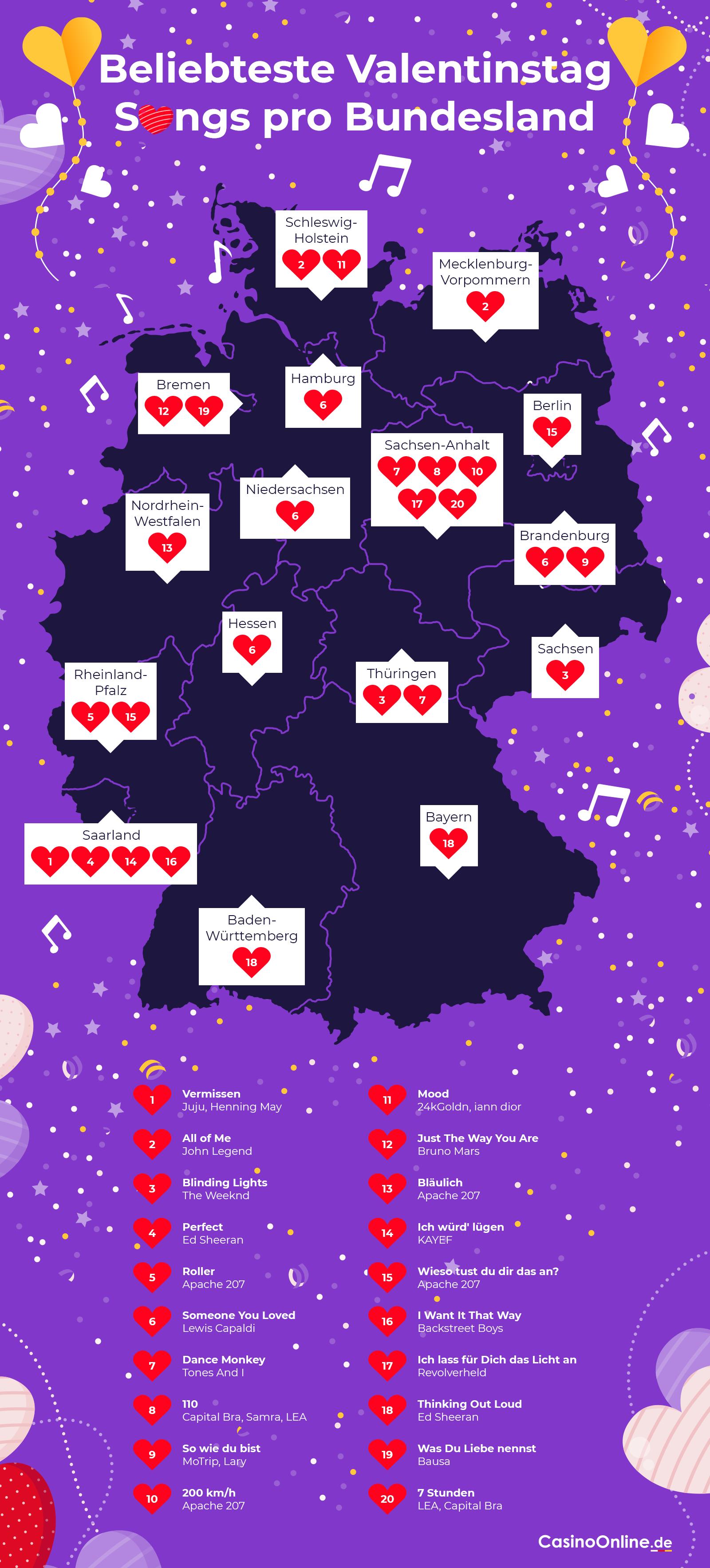 Beliebteste Songs zum Valentinstag nach Bundesland