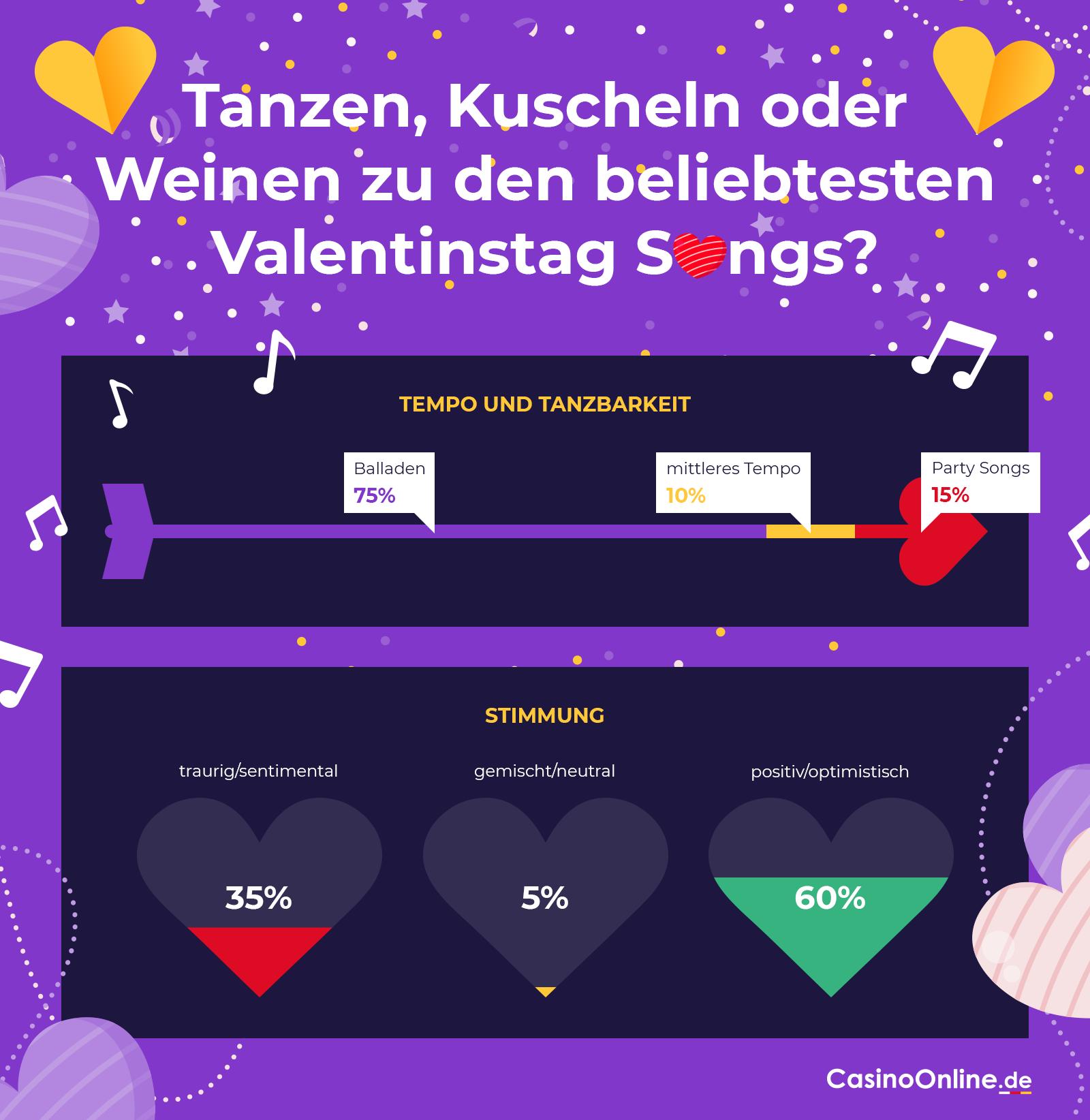 Stimmung und Tanzbarkeit der beliebtesten Songs zum Valentinstag