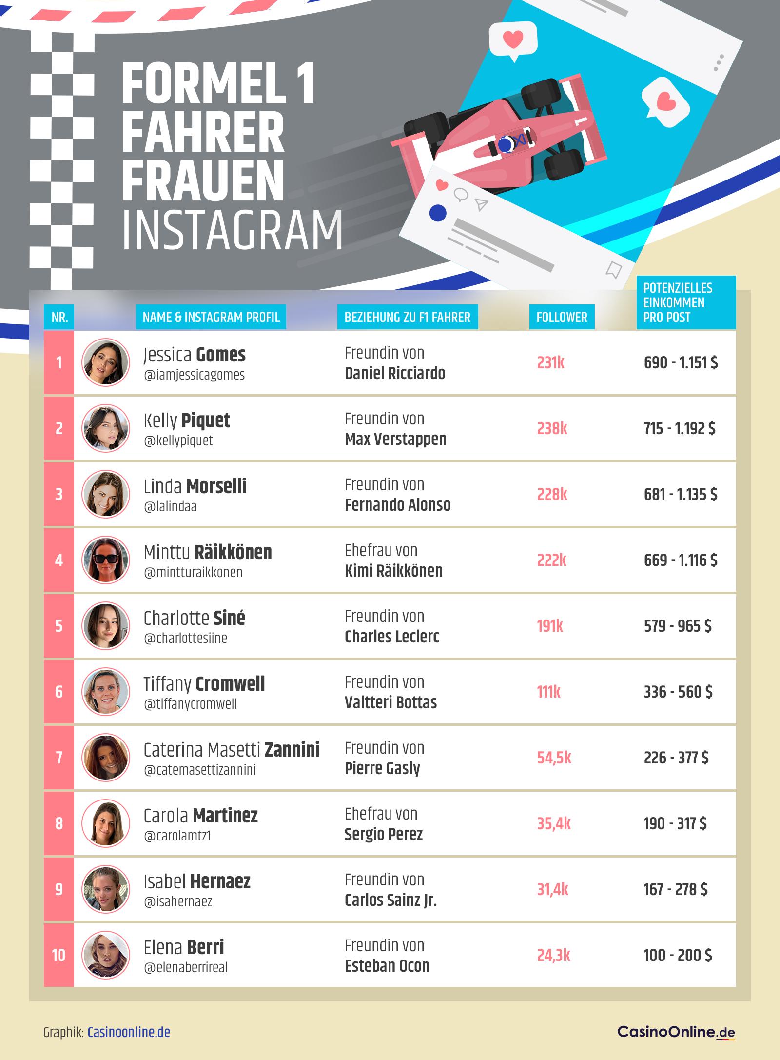 Top 10 Formel 1 Frauen auf Instagram
