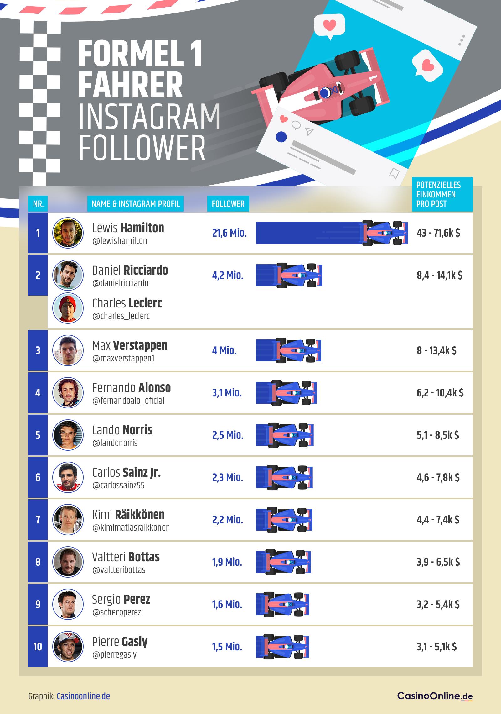 Top 10 Formel 1 Fahrer mit den meisten Instagram Followern