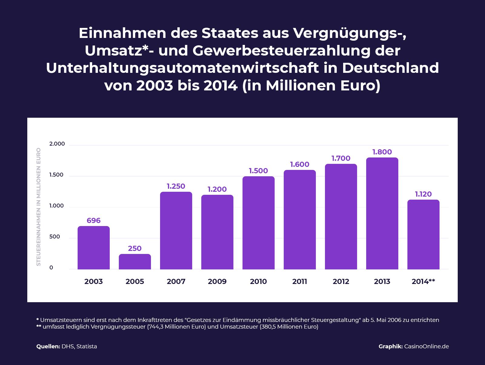 Einnahmen des deutschen Staates aus Vergnügungs-, Umsatz- und Gewerbesteuerzahlung der Unterhaltungsautomatenwirtschaft von 2003 bis 2014