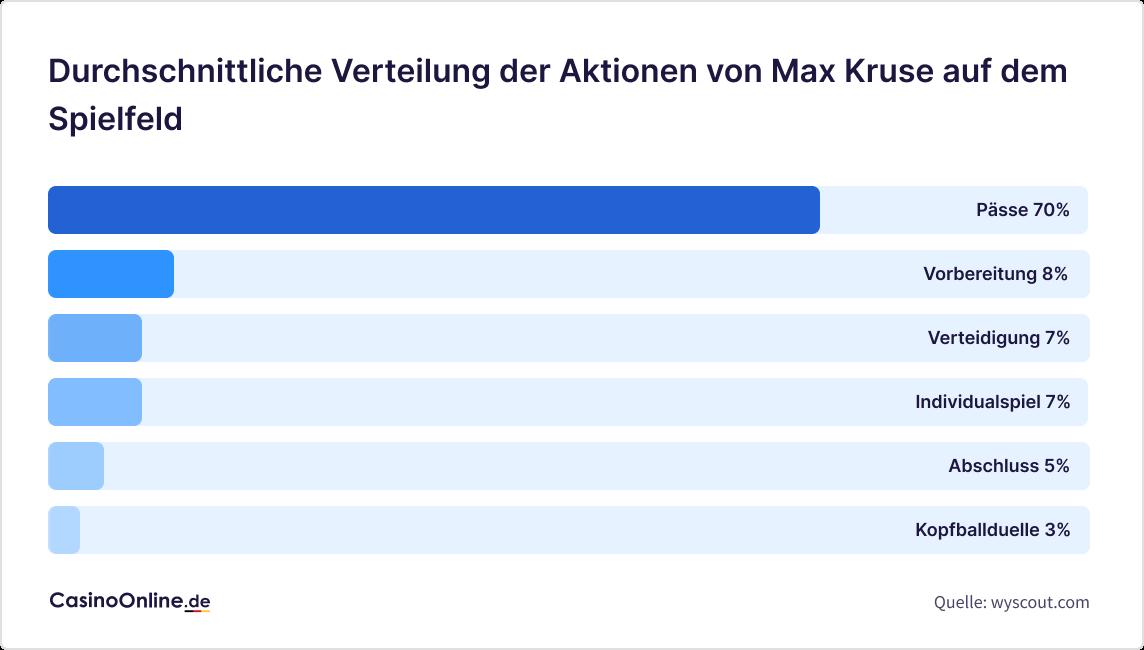 Durchschnittliche Verteilung der Aktionen von Max Kruse auf dem Spielfeld