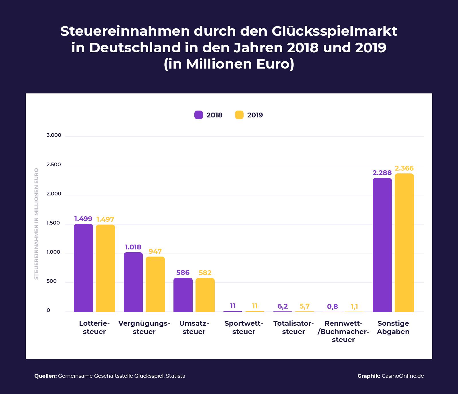 Steuereinnahmen durch den Glücksspielmarkt in Deutschland in den Jahren 2018 und 2019 in Millionen Euro