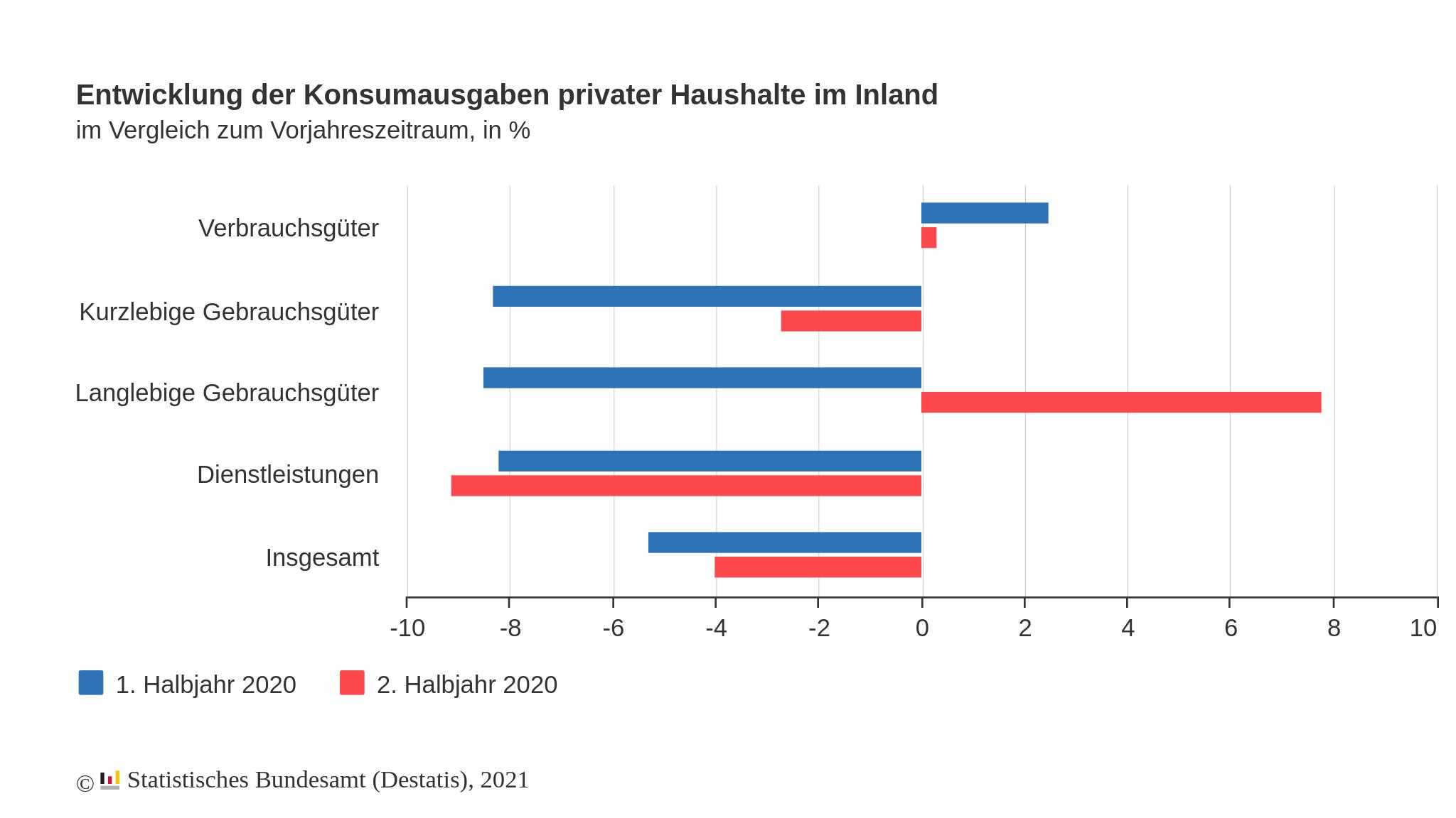 Entwicklung der Konsumausgaben privater Haushalte in Deutschland in Prozent