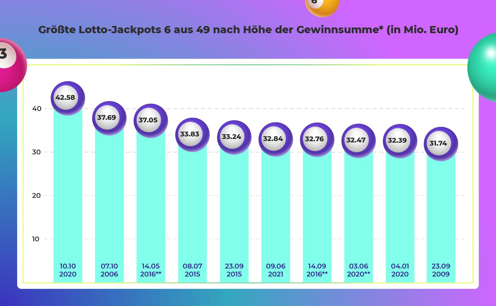 Lotto Gewinner Geschichten: Größte Lotto Jackpots beim Lotto 6 aus 49 nach Höhe der Gewinnsumme in Mio. Euro (Bild: Lottozahlen.de)