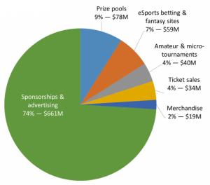 eSports Markt 2016