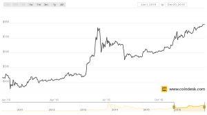 Bitcoin Wechselkurs 2016