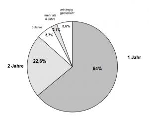 Durchschnittliche Bearbeitungsdauer der Anträge beim Bundesverfassungsgericht