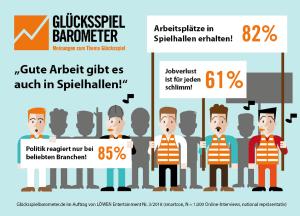 Glücksspielbarometer 3/2018 der Löwen-Gruppe