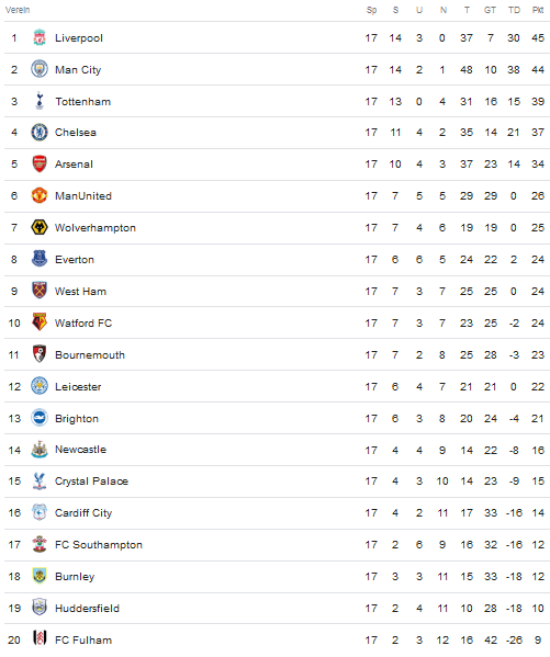 Premier League Tabelle 19.12.2018