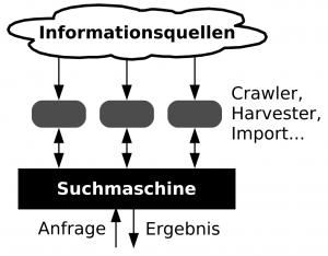 indexbasierte Suchmaschine