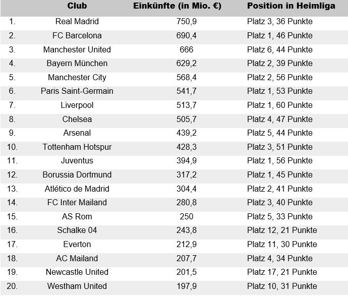 Football Money League Tabelle 2917/18