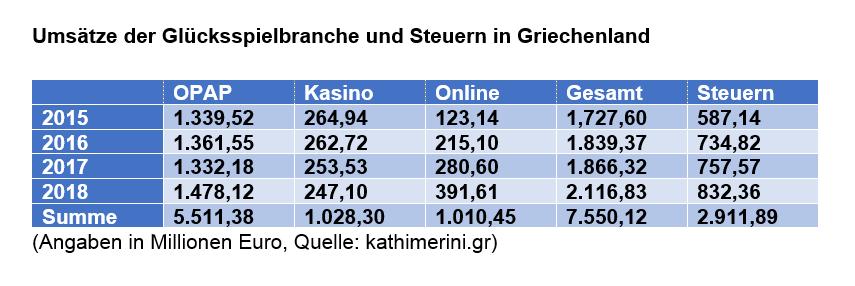 Statistik, Tabelle, Zahlen