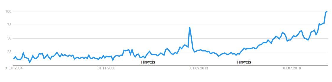 Google Trends Graph Online Casino
