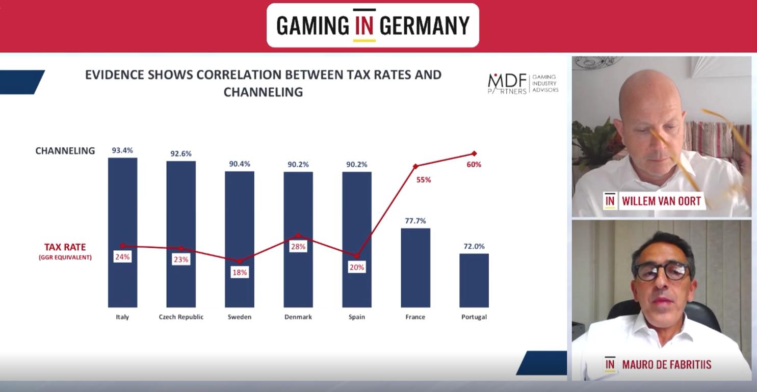 Gaming in Germany Webinar, Tabelle, Grafik