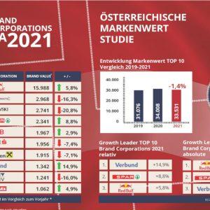 Österreichischen Markenwert Studie 2021
